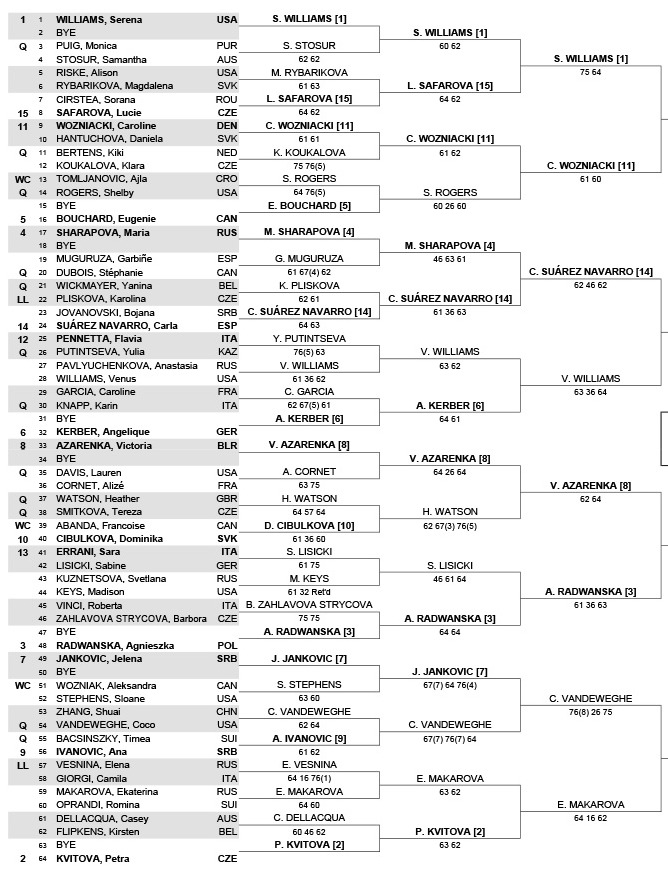 Rogers Cup full Draw!